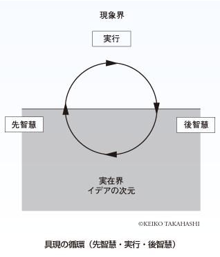具現の循環